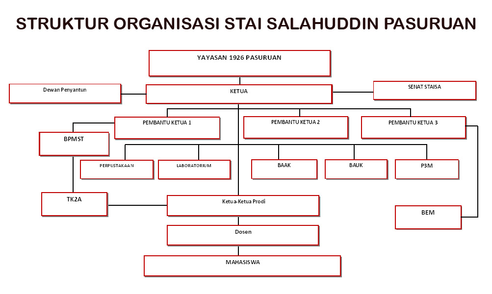 Struktur Organisasi STAI Salahuddin Pasuruan